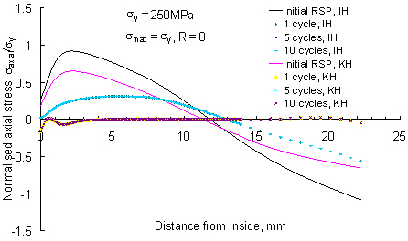 Figure 10. Comparison of cyclic effects from the IH and KH