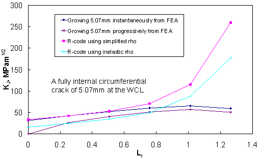 (a) for the 5.07mm long circumferential crack;
