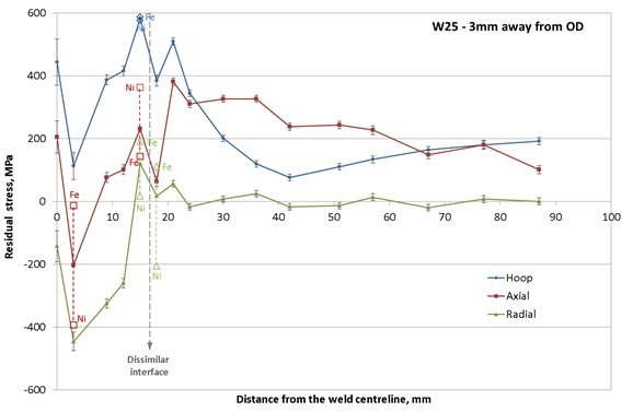 Figure 13 – Hoop, axial and radial residual stress distributions measured on the pipe designated as W25, 3mm below the outer surface