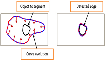 Figure 2 - Description of active contour method detection