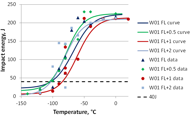 Figure 3. Charpy transition curves for GMAW weld W0
