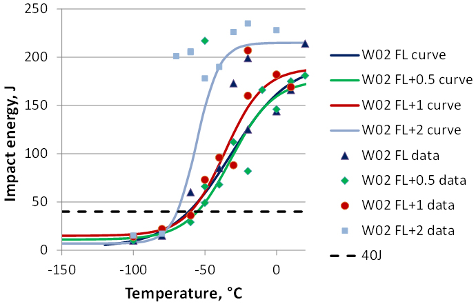 Figure 4. Charpy transition curves for SMAW weld W02