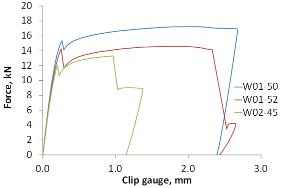Figure 6. Load versus clip gauge displacement trace from specimens W01-50, W01-52 and W02-45 showing the pop-ins, followed by maximum loading behaviour