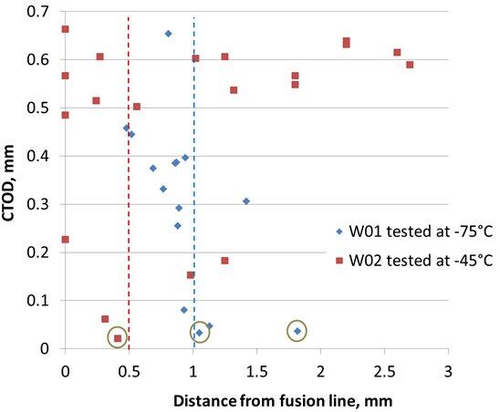 Figure 7. Fracture toughness test results plotted against the measured crack tip position. The target notch positions for W01 and W02 are shown as dotted lines. Pop in results are ringed. Any crack tip in the weld metal was recorded as 'less than 0'