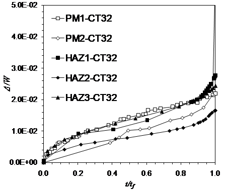 Figure 1: Variation of load line displacement against time