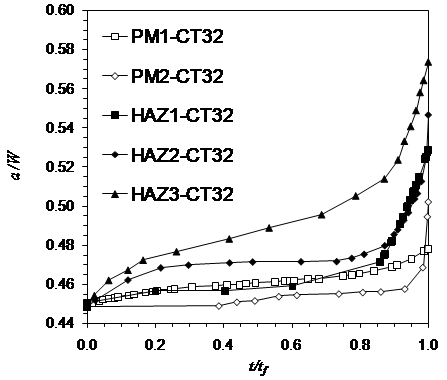 Figure 2 Variation of creep crack extension against time