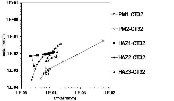 Figure 5: Correlation of the creep crack growth rates with the C* fracture mechanics parameter