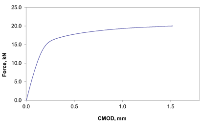 Figure 3 Example of a load versus crack mouth opening displacement (CMOD) trace measured during a fracture mechanics test ('CTOD test') of a single edge notched bend specimen.