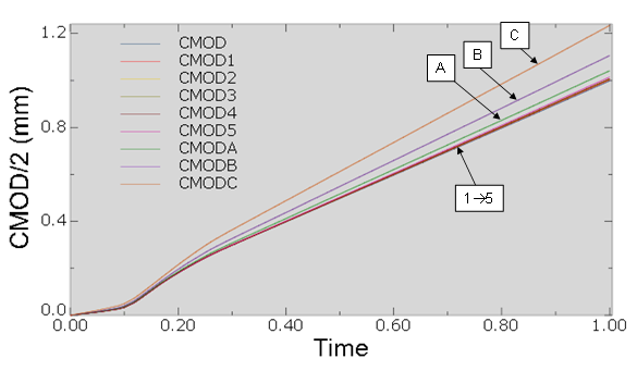 Figure 4 Difference between the (half) Crack Mouth Opening Displacement (CMOD) at locations 1 to 5 and A to C as shown in Figure 4, compared with the CMOD from the numerical model, over the time of the test.