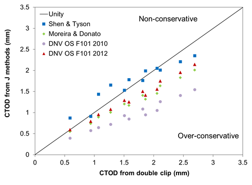 Figure 6 Comparison of methods to determine CTOD from J for SENT specimens against the CTOD determined from the double clip.