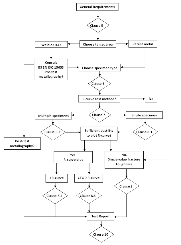 Figure 11 Flow chart showing how to use the new SENT testing standard BS 8571.