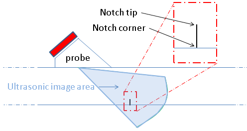 Figure 2 The phased array ultrasonic technique setup to monitor the notch.