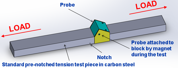 Figure 3 Design of the fatigue test specimen and probe with magnets used to attach the probe to the specimen to maintain integrity of the specimen.