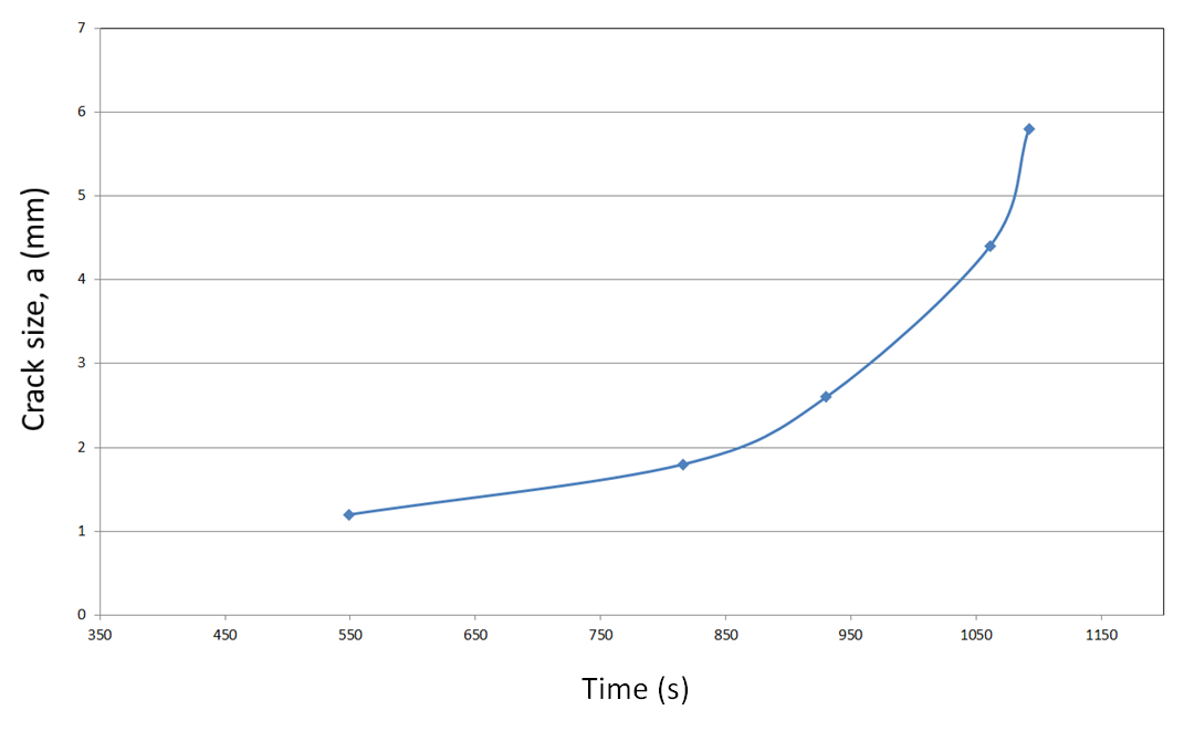 Figure 15 Graph showing the growth of the fatigue crack measured using the position of the crack tip from the phased array ultrasonic image. The data presented begins approximately 7 minutes after the start of the test (equivalent to approximately 2740 cycles), when the fatigue crack had initiated from the starter notch.