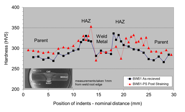 Figure 3: Plot of hardness measurement of the weld root in Weld BW01 in as-received and plastically strained conditions.