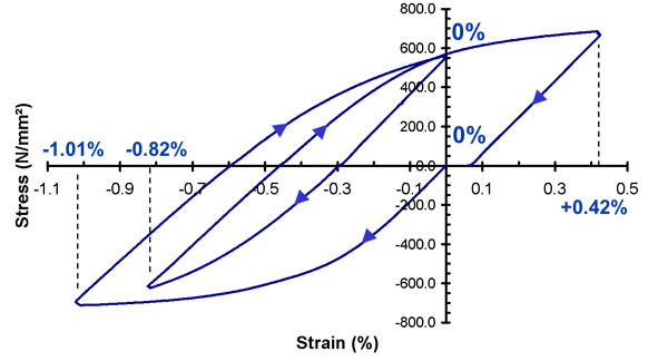 Figure 4: An example of stress-strain curve to simulate reeling.