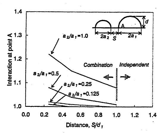 Figure 3: Interaction factor for two dissimilar surface flaws in tension from numerical analysis of Hasegawa et al [7]
