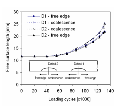 Figure 5: Fatigue crack growth on the surface for co-planar flaws in bending [5]