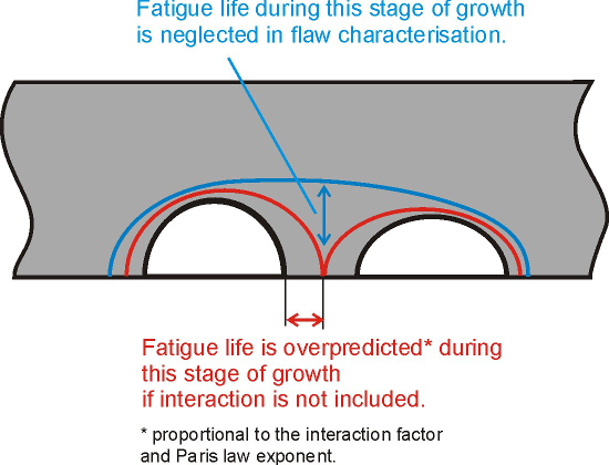 Figure 6: Illustration of the influence of flaw interaction on the fatigue life if using the s = 0 criterion.