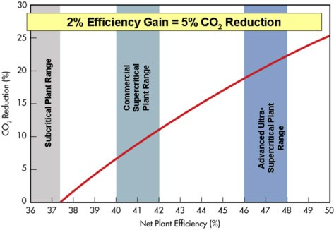 1 Plot showing the expected reduction in CO2 emissions by increased plant efficiency per unit energy1