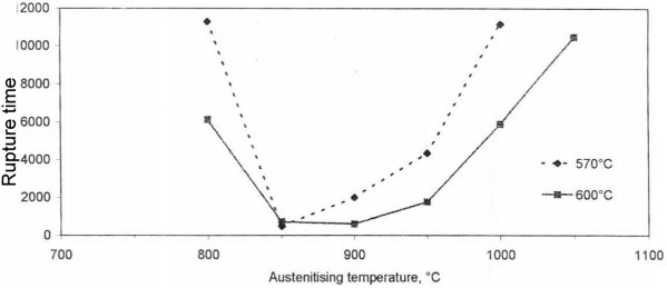 5 Influence of a brief hold at different austenitising temperatures, plus subsequent PWHT at 570 or 600C on creep rup- ture life for grade 91 steel12