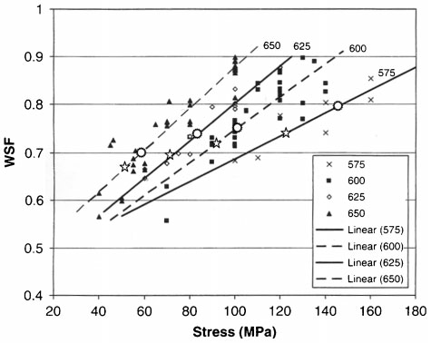 Stress versus WSF for grade 91 steel derived by Holmstro¨m and Auerkari42 from 2005 ECCC data, to which the following data points have been added: