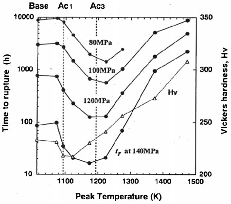 Plot of Vickers hardness (open symbols) and creep rupture time (closed symbols) for grade 122 HAZ peak temperature simulated specimens after PWHT70