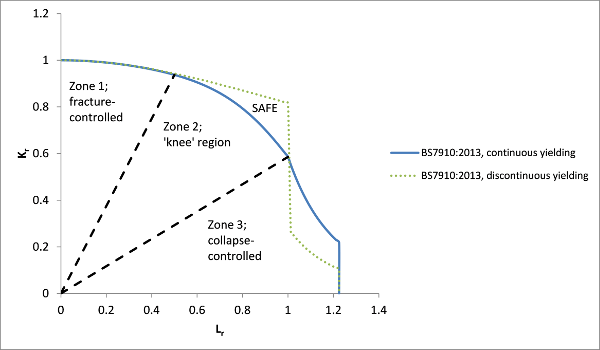 FIGURE: 3 – Example of FADs for continuously and discontinuously yielding materials at Option 1 of BS7910: 2013