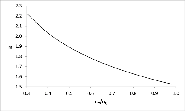 FIGURE: 4 – Relationship between tensile properties and 'm' parameter for the calculation of KCTOD