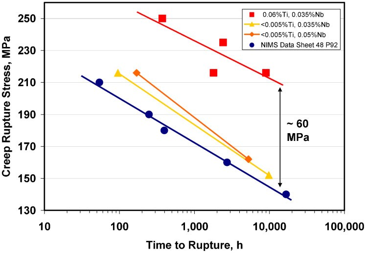 32 Creep rupture strength at 600C of some experimental flux-cored wire deposits after PWHT, containing varying amounts of Ti and Nb, showing improved creep strength at Ti levels of ~0.06%Ti. Adapted from Abson et al. 83