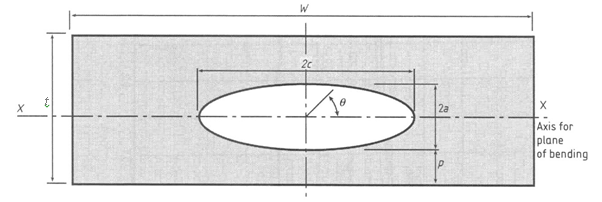 Figure 3 Idealised elliptical embedded flaw in a flat plate, used in BS 7910 (BSI, 2005).