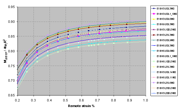 Figure 7 MJ2B EP /4t Sigma yRm2 (Je based on elastic-plastic pipe bending stress) vs. remote strain (%).