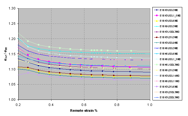 Figure 10 Non-dimensional reference stress ( Sigma ref/ Sigma M1) with Je based on elastic-plastic pipe bending stress) vs. remote strain %.