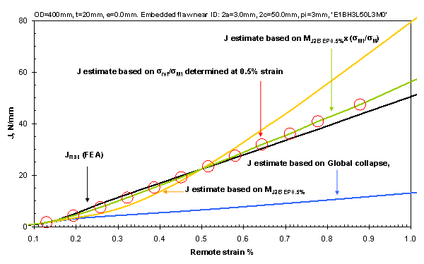 Figure 11 J results for model E1BH3L50L3M0 (from FEA and based on estimates of limit moment).