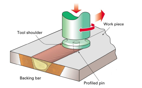 Figure 1: Schematic of Friction Stir Welding showing the non-consumable shoulder and pin of the FSW tool.