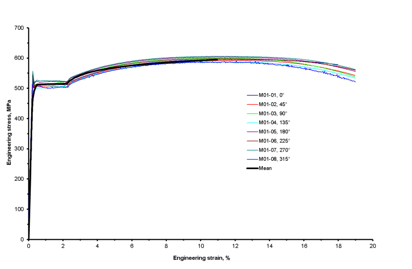 Fig.1 Parent pipe stress-strain curves obtained from longitudinal specimens at various positions around the circumference. The thick solid line represents the mean to the data, ignoring the upper yield.
