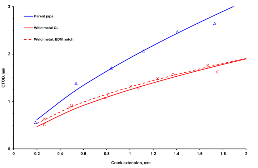 Fig.2 SENT CTOD R-curves for parent pipe and weld metal using fatigue precracked specimens except where indicated.