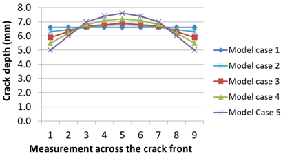 Fig.8 Crack shapes modelled to assess the effect of crack curvature on the fracture toughness