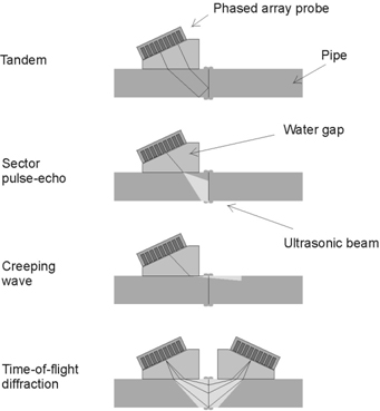Fig.11 Inspection techniques used for inspecting BF welds