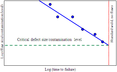 Fig.17 Schematic of the type of graph used to determine critical defect sizes and contamination levels