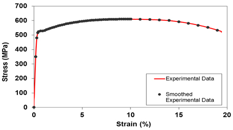 Fig 3.Stress-strain experimental data and smoothed data used in FEA