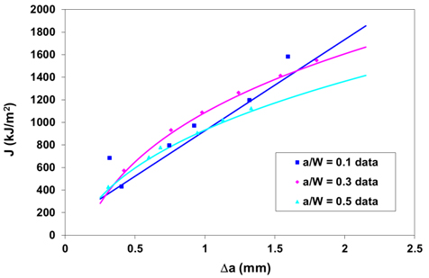 Fig 7. J R-curves determined for the three sets of SENT specimens, showing the data points and the best curve fit