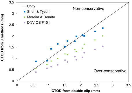 Fig 11. Comparison of the equations for calculating CTOD from J for SENT specimens with double clip method, with data points calculated for each individual SENT specimen with a/W of 0.3 or 0.5