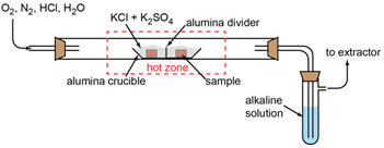 Figure 1: Schematic of the HT corrosion test set up