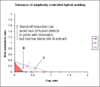 Fig.1.9. Increase in fit-up tolerance possible when hybrid welding butt welds in 4mm Al alloy plate with adaptive control