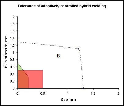Fig.1.10. Increase in fit-up tolerance possible when hybrid welding butt welds in 6mm stainless steel plate with adaptive control
