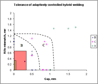 Fig.1.11. Increase in fit-up tolerance possible when hybrid welding butt welds in 8mm steel plate with adaptive control