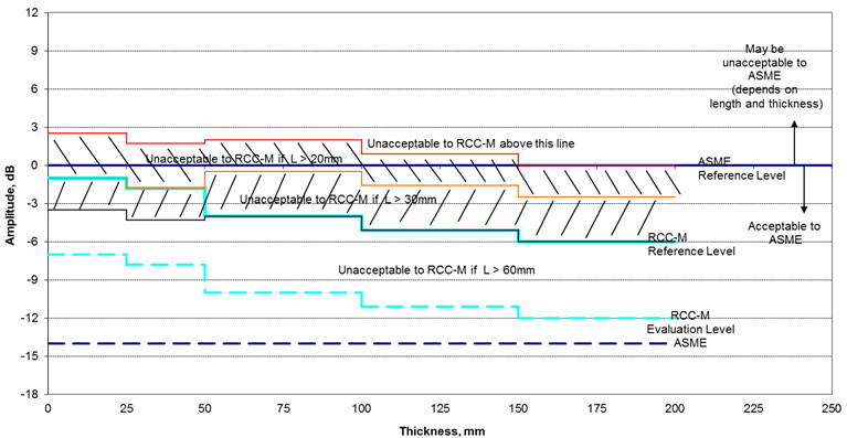 Figure 1. Representation of the Reference, Evaluation and acceptable amplitude levels for non-planar flaws for the RCC-M code in comparison with the ASME Reference Level (represented by 0dB) and Evaluation level, -14dB