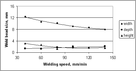 Figure 4. Variation of weld-bead dimensions with welding speed whilst other parameters remaining constant. Single weld-bead made with conventional TIG welding at 220A welding current and at 910mm/min wire feeding rate.