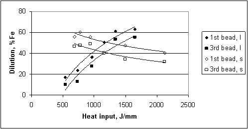 Figure 5. Variations in the dilution of the 1st and 3rd bead with heat input obtained by varying the welding current denoted by 'I' and welding speed denoted by 's' in the legend, with other welding parameters remaining constant.